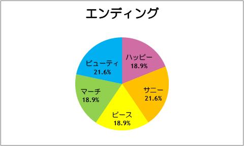 【スマイルプリキュア!】第37話:エンディング