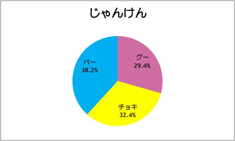 【スマイルプリキュア!】第37話:じゃんけん
