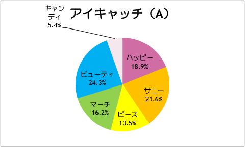 【スマイルプリキュア!】第37話:アイキャッチ(A)