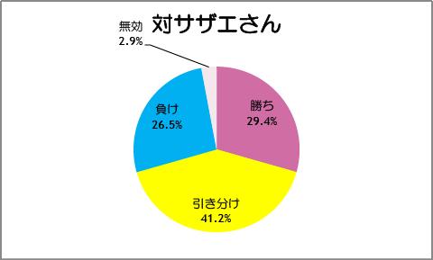 【スマイルプリキュア!】第39話:対サザエさん