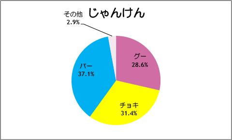 【スマイルプリキュア!】第39話:じゃんけん