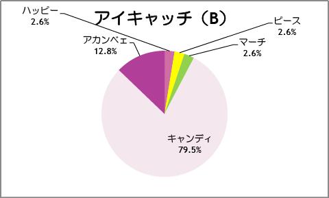 【スマイルプリキュア!】第39話:アイキャッチ(B)
