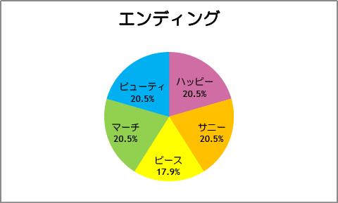 【スマイルプリキュア!】第39話:エンディング