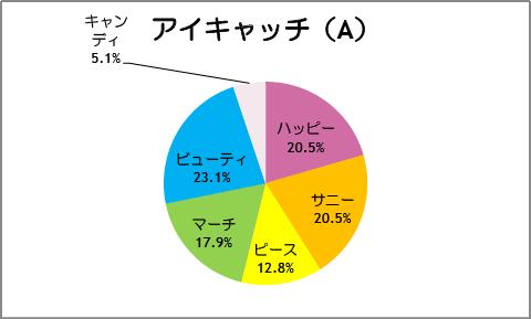 【スマイルプリキュア!】第39話:アイキャッチ(A)