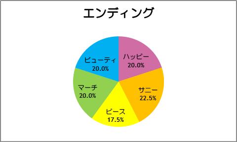 【スマイルプリキュア!】第40話:エンディング