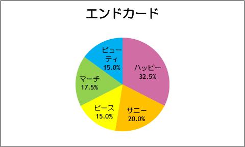 【スマイルプリキュア!】第40話:エンドカード