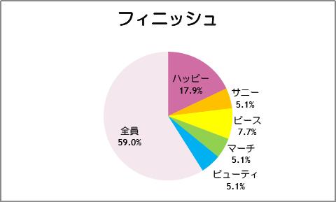 【スマイルプリキュア!】第40話:フィニッシュ
