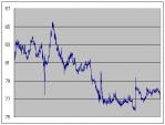 2011年ドル円