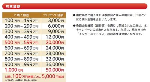日興証券 個人向け国債 キャンペーン