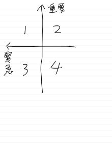 花熊武士のブログ-時間管理のマトリクス