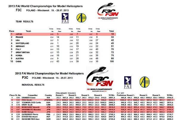 2013 F3C世界選手権結果