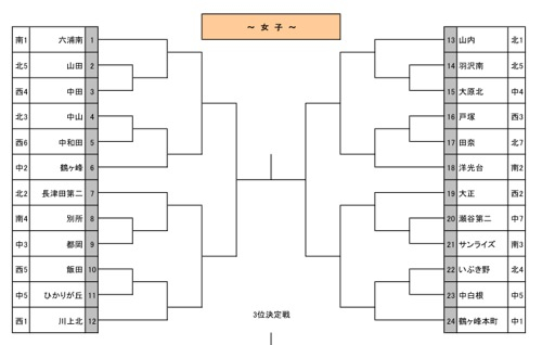 市大会トーナメント