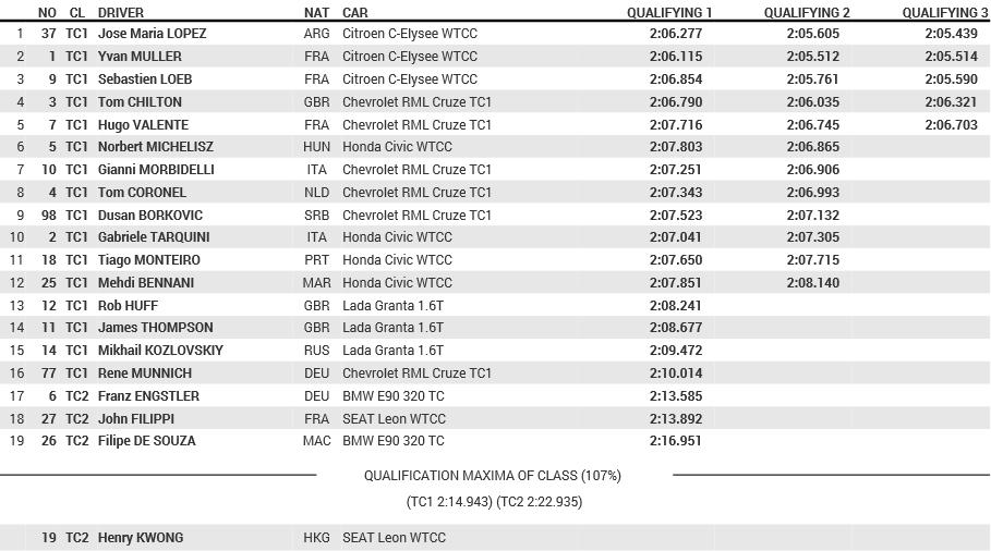 2014 WTCC Round11 Qualify(20141025)