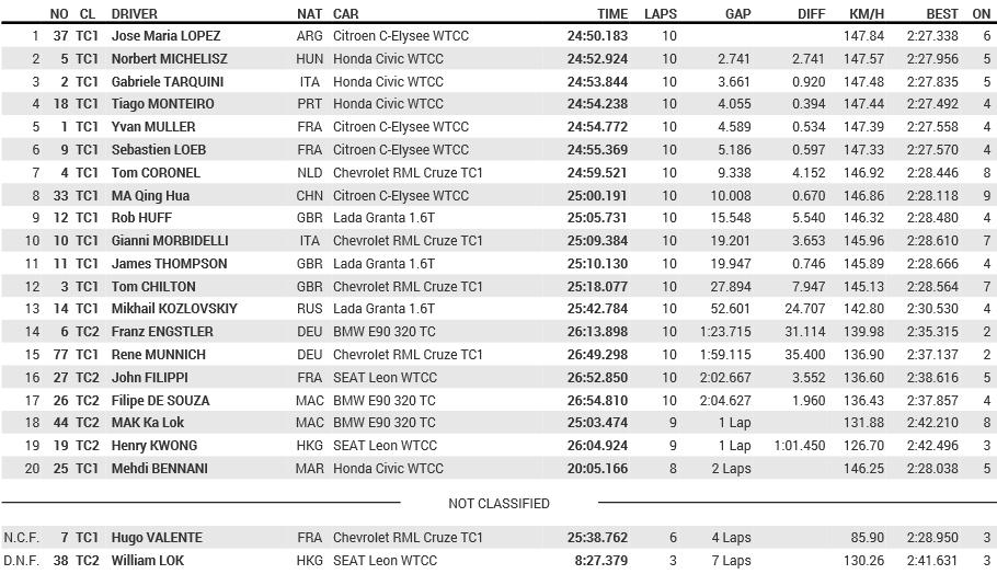2014 WTCC Round12 Race1(20141115)