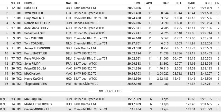 2014 WTCC Round12 Race2(20141115)