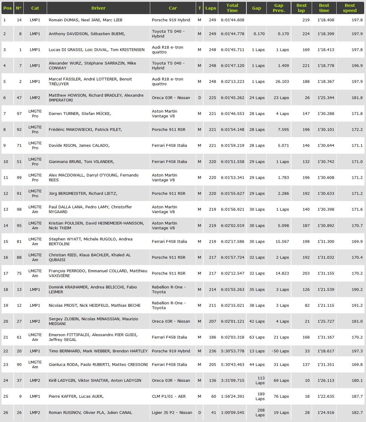 2014 WEC Round8 Race(20141201)