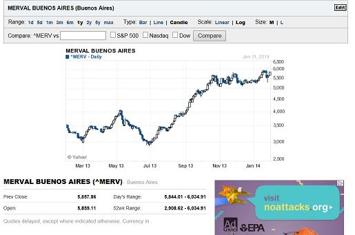 20140131アルゼンチン 株価