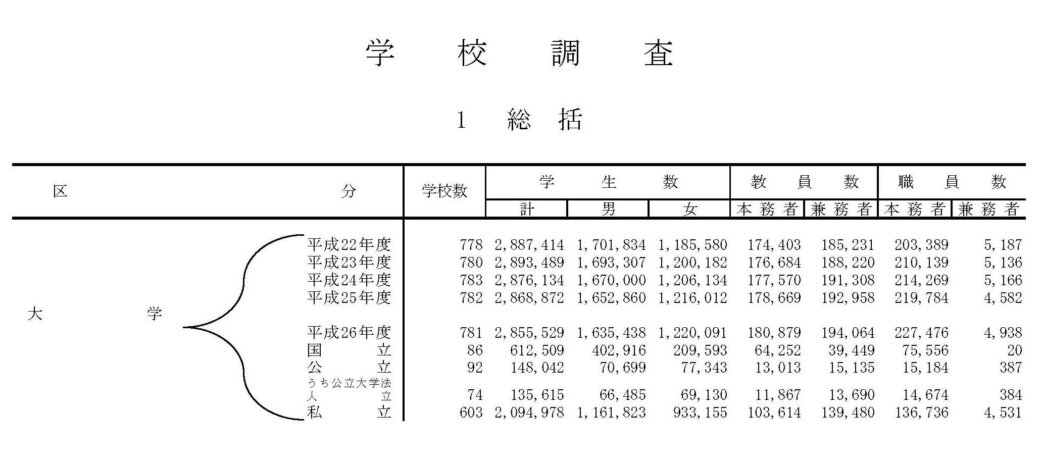 学校基本調査(大学数)
