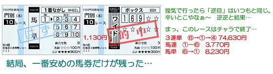 北海道2歳優駿の結果