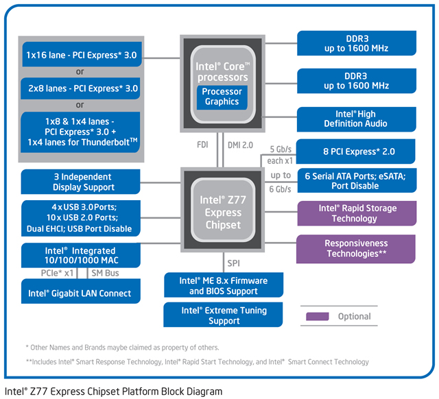 Intel Z77 Express Chipset Platform Block Diagram