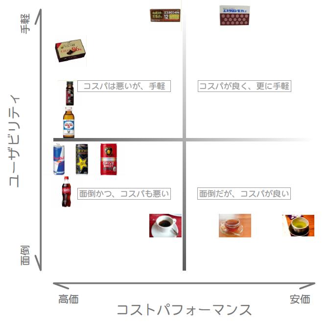 カフェイン/散布図