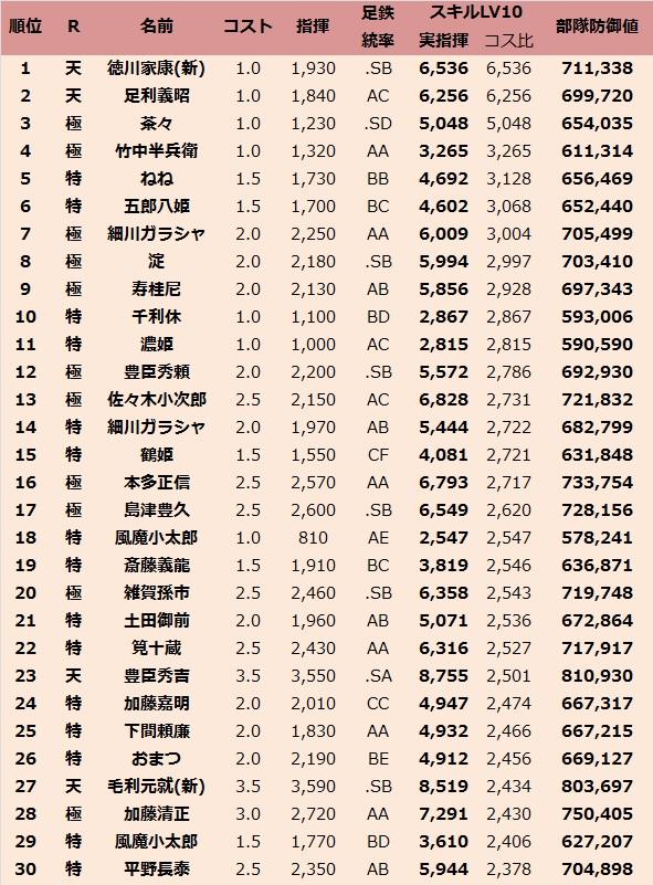 足鉄LV10(コス比2505)