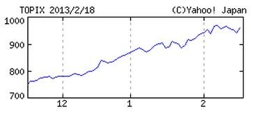 安倍晋三就任してからの株価20130218