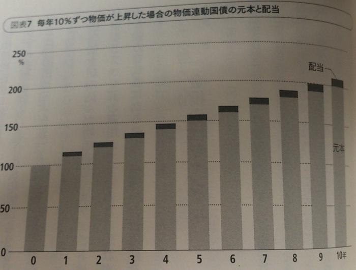 物価連動国債ファンド