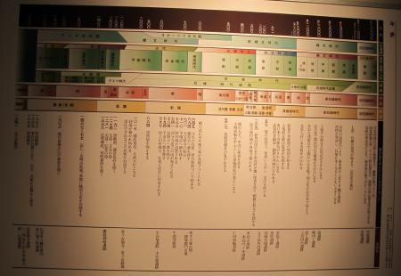 発掘された日本列島2012 年表