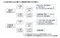 日本肝臓学会「C型肝炎治療ガイドライン」から