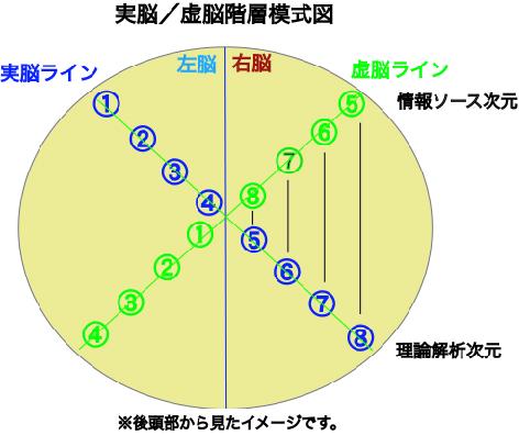 実脳ー虚脳の関係図2