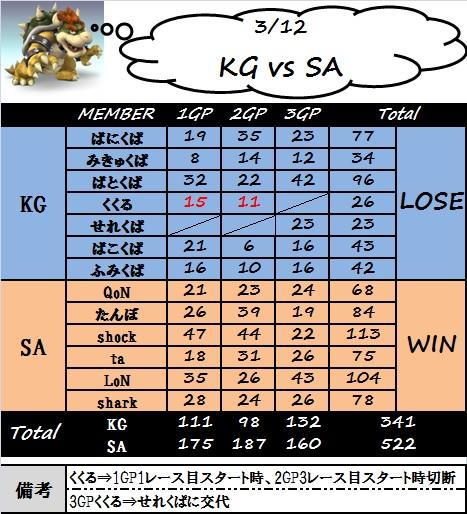kg_vs_sa.jpg