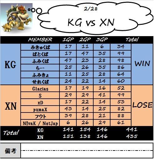 kg_vs_xn.jpg