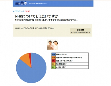 国民の8割がNHKの解体を望み!!‥‥若者の3割がテレビを見ない!!