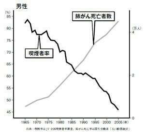 「タバコが肺がんの主な原因」とは到底、考えられない。武田邦彦。