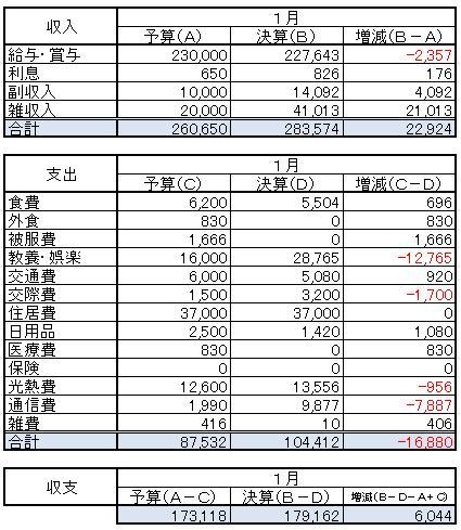 収支(2014.1)