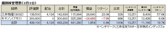 個別株投資(2014.2)