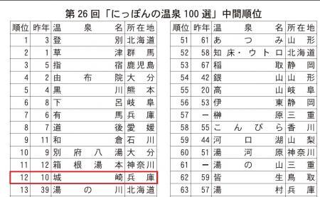 第26回「にっぽんの温泉100選」の中間集計