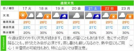 今週の城崎温泉 天気予報