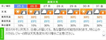 夏休みもあと僅か!週末の城崎温泉 週間天気予報