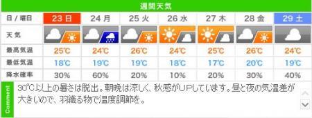 今週末から来週に向けての週間天気