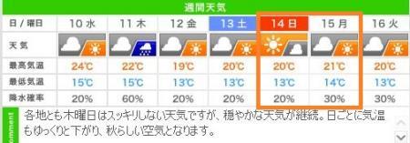 気になるのは城崎人?!秋祭り中のお天気