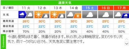 今月の三連休 城崎温泉 週間天気予報