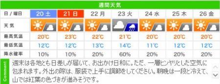 今週末と来週の週間天気予報