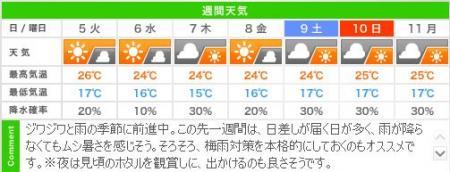 城崎温泉の週間天気予報