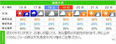 お盆以降の城崎温泉 週間天気予報