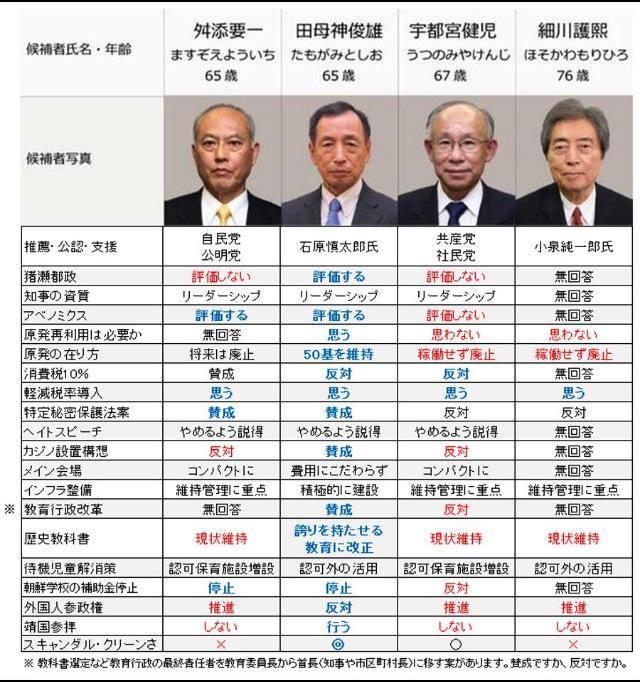 四候補の比較