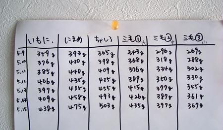 体重2013.5.15