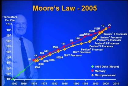 Moores law actual
