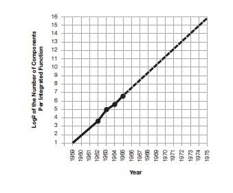 Moores Law original